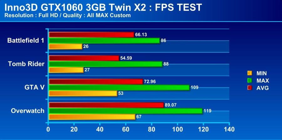 inno GTX1060 fps test