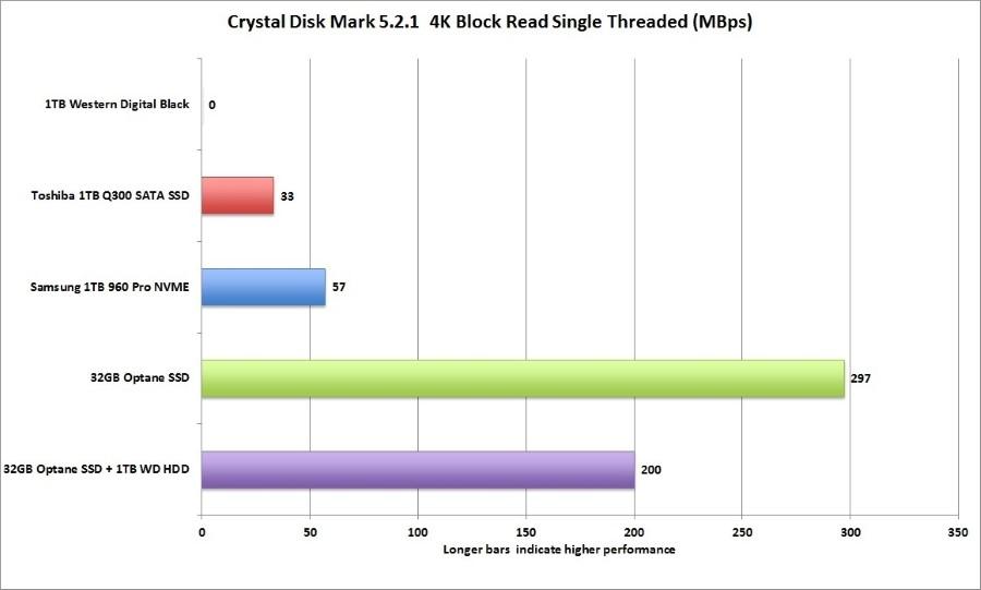 optane_cdm_4k_block_read_1t-100719287-orig