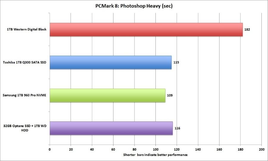 pcmark_8_photoshop_heavy_storage-100719318-orig