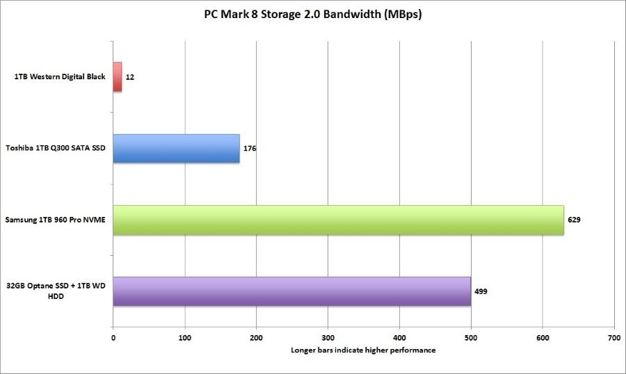 pcmark_8_storage_bandwidth-100719320-orig