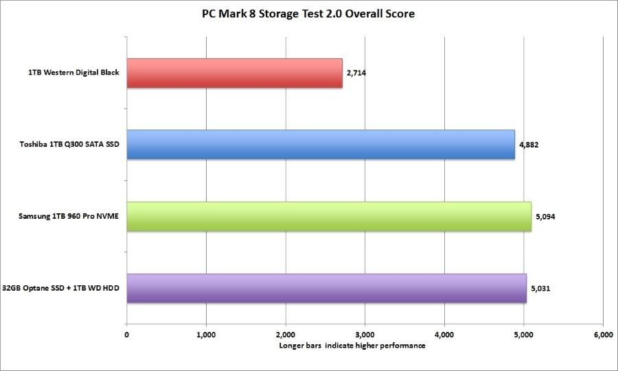 pcmark_8_storage_test_overal-100719321-orig