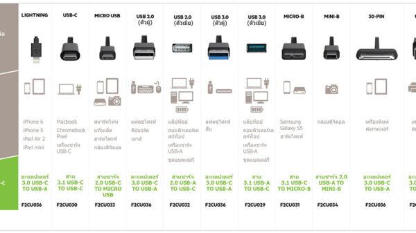Belkin USB C PR