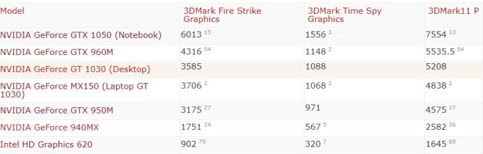 Graphic Card] ผลทดสอบเฟรมเรท NVIDIA Geforce MX150 การ์ดจอ