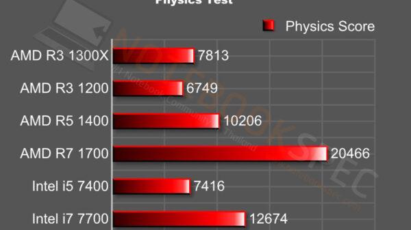 ryzen 3 physics test 3d mrak fire strike
