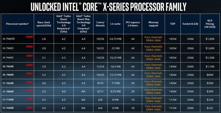 Intel Core i9 Extreme Edition Processor 600 02