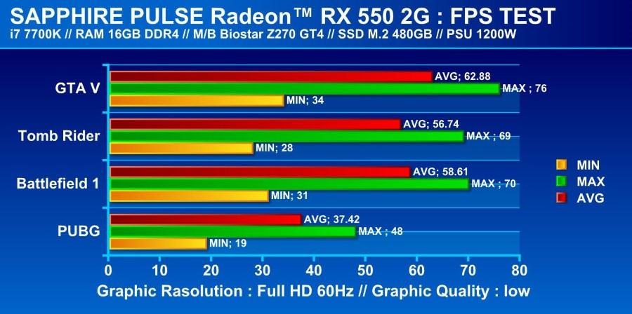 RX550 sapphire Custom