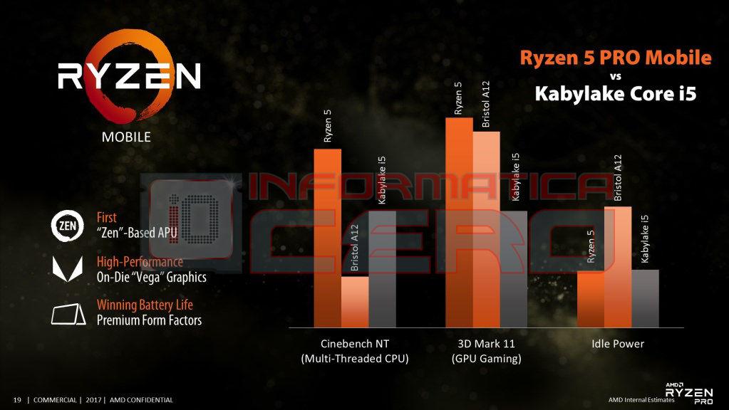AMD Ryzen Mobile Vega 2