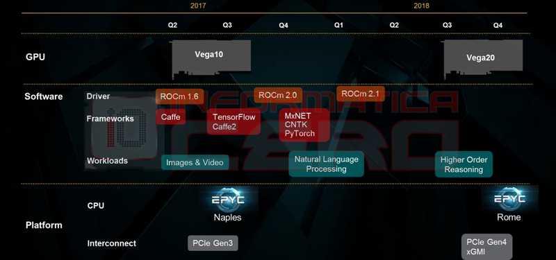 AMD Ryzen Mobile Vega 3