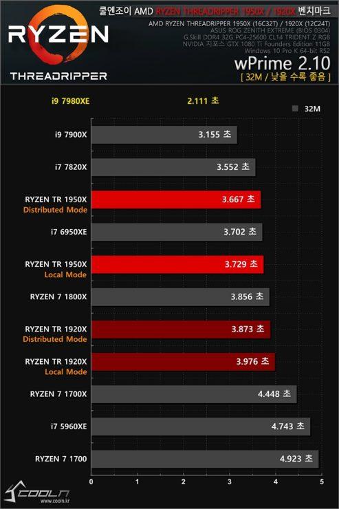 Intel i9 7980XE test 600 01