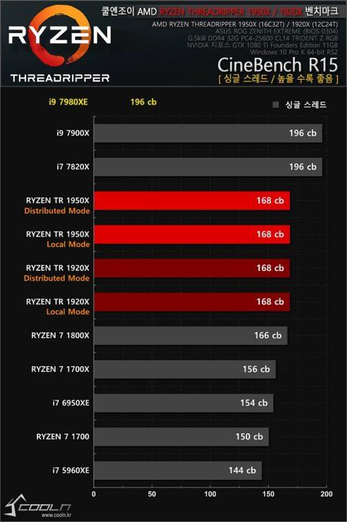 Intel i9 7980XE test 600 02