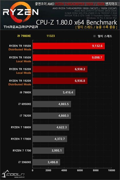 Intel i9 7980XE test 600 03