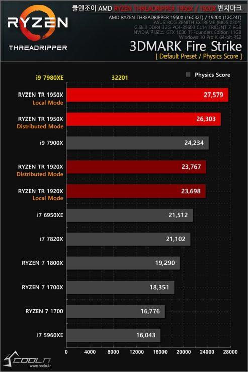 Intel i9 7980XE test 600 04