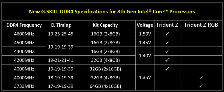 G.Skill DDR4 4600 Intel Gen8 3