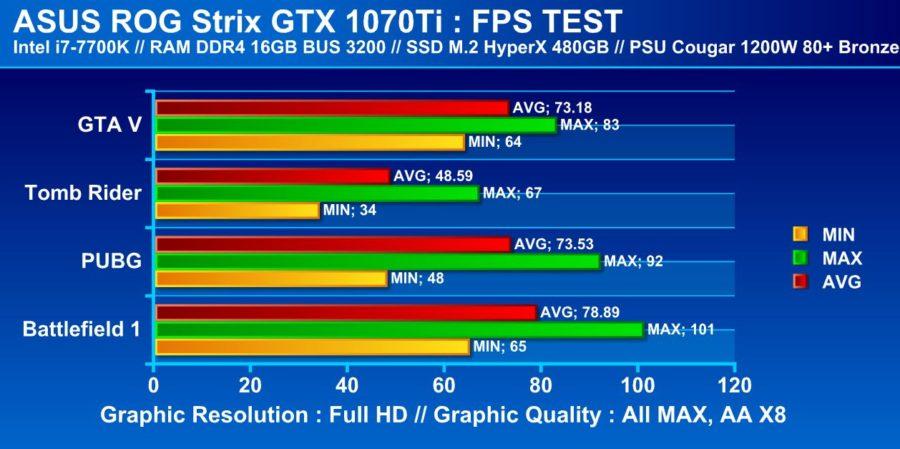 asus gtx 1070 ti fps test e1510307716516