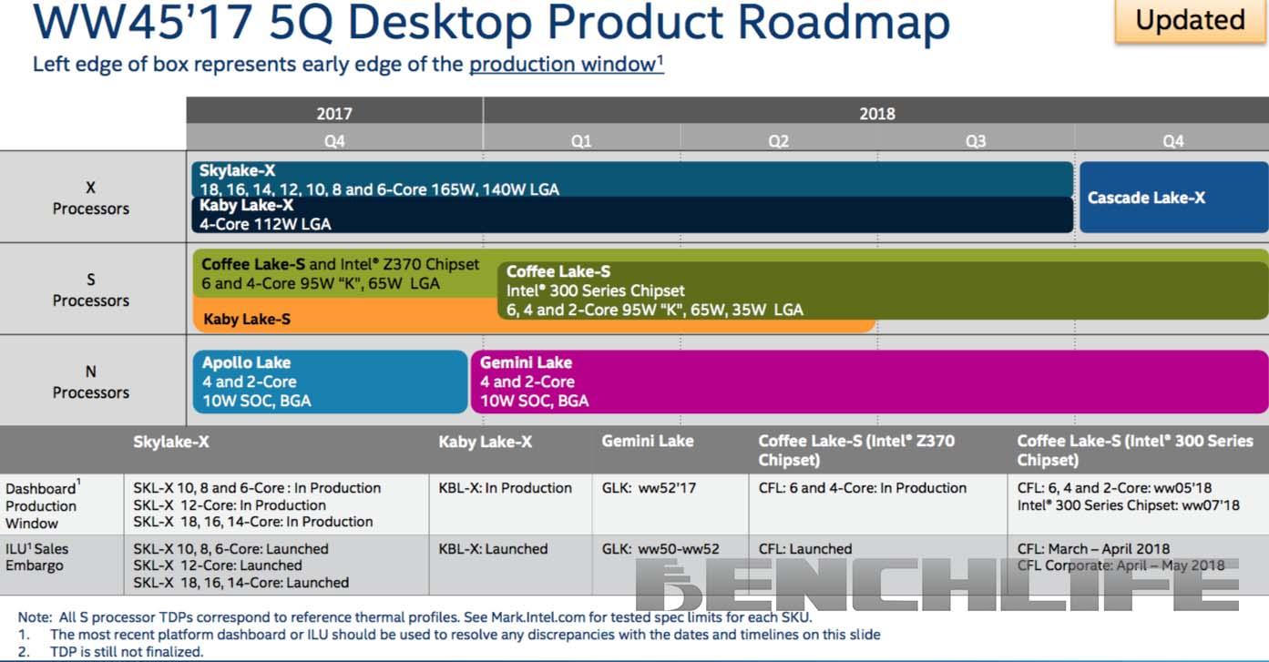 Intel Desktop Client Roadmap HEDT Mainstream Entry 1