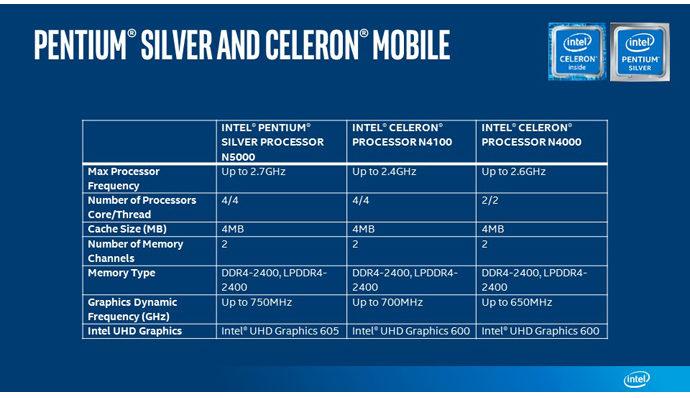 Intel Pentium Silver Celeron Mobile chart e1513062952449