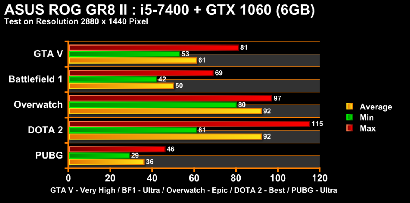 ASUS GR8 ll Chart game