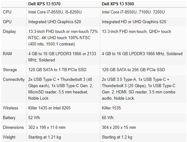 Dell XPS 13 9370 600 02