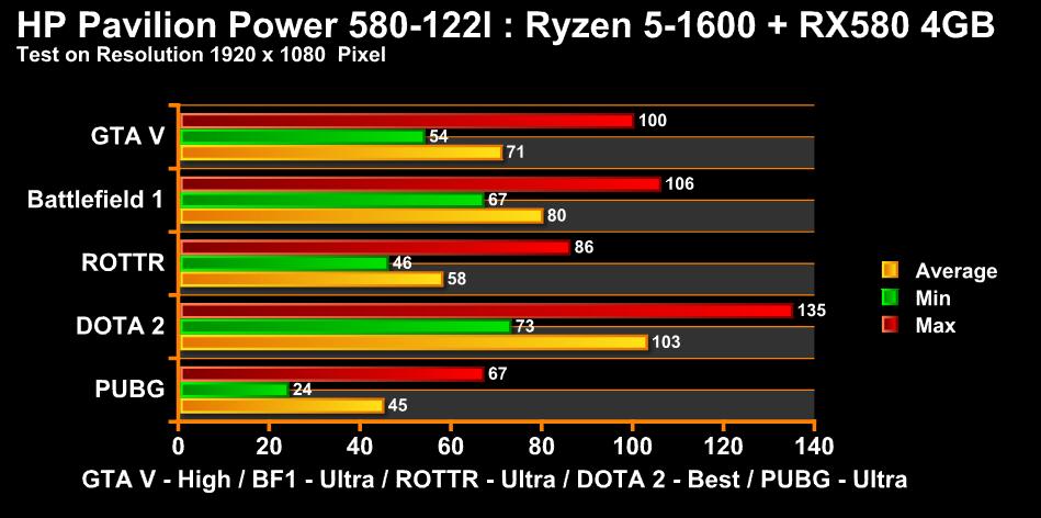 HP DESKTOP Pavilion Power Chart