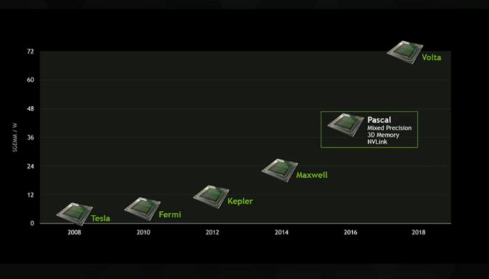 NVIDIA Volta V100 GPU Single Precision Compute e1515504242957