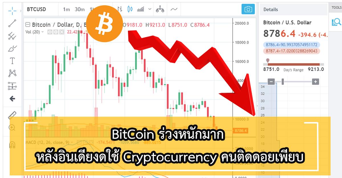 Bitcoin price dives