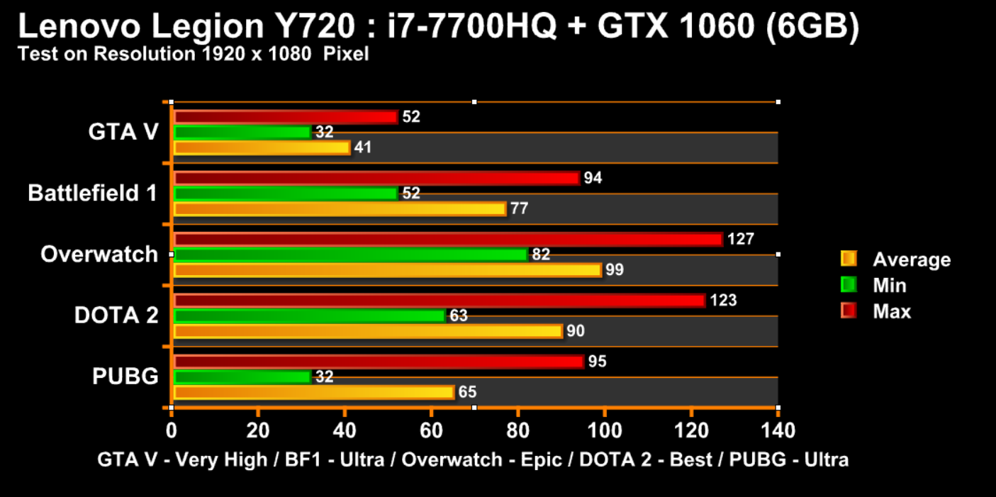 y720 game chart