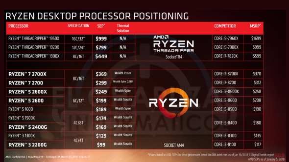 AMD CPU positioning