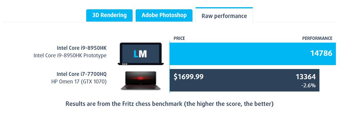 Intel - ชิปประมวลผลในโน้ตบุ๊คค Core i9-8950HK ปะทะ Core i7-7700HQ