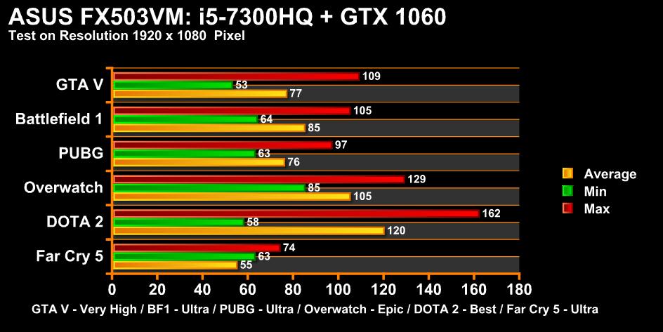 FX503VM 1060 Chart