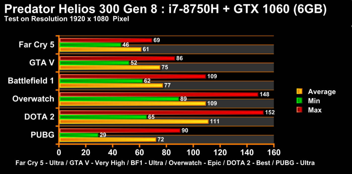 game chart helios 300 gen 8