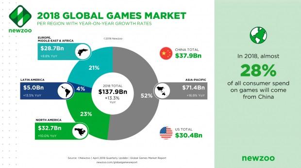 Pubg Mobile Hdr Extreme Realistic Gameplay Android Ios: เผยข้อมูลตลาดเกมทั่วโลกในปีนี้ ! พบเกมมือถือ
