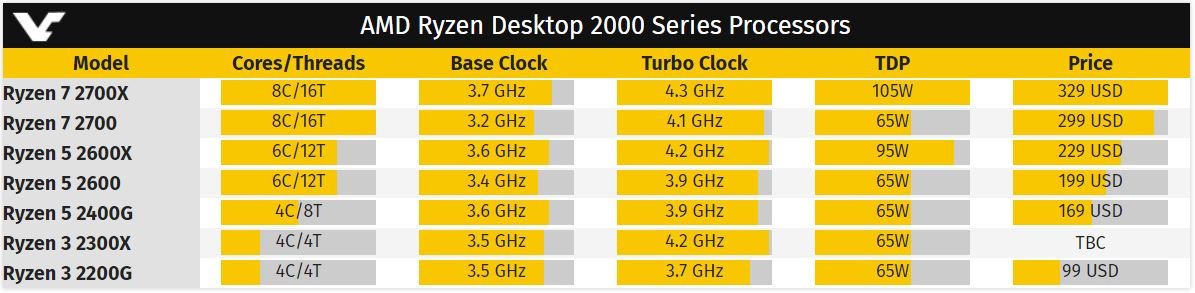 AMD Ryzen 3 2300X table