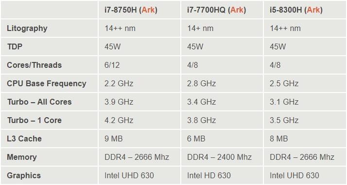 Intel Core i7 8750H benchmarks 600 02