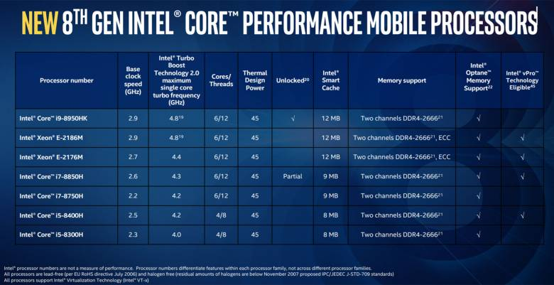 Intel Core i7 8750H benchmarks 600 05