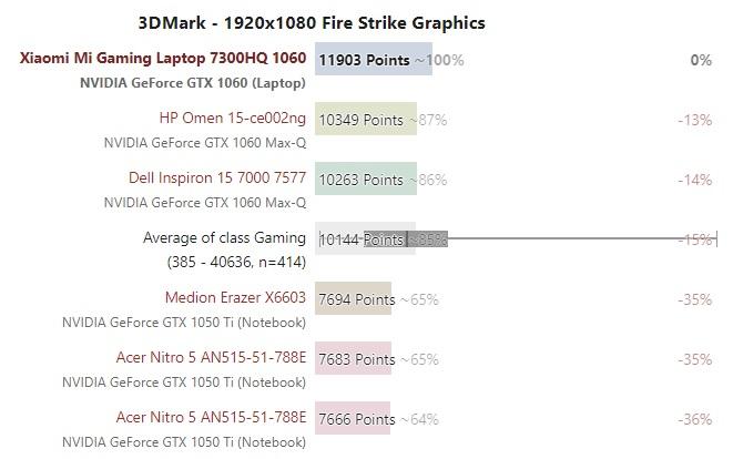 Xiaomi Mi Gaming GPU benchmark 600 01