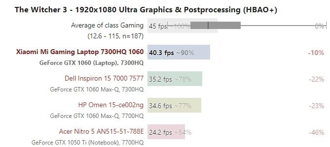 Xiaomi Mi Gaming GPU benchmark 600 04