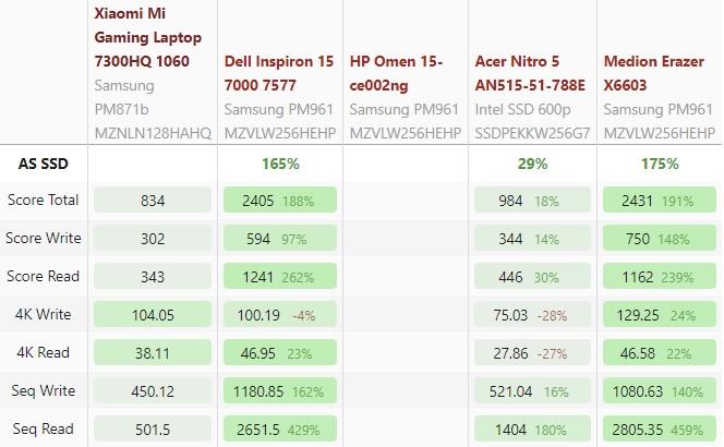Xiaomi Mi Gaming SSD benchmark 600 00
