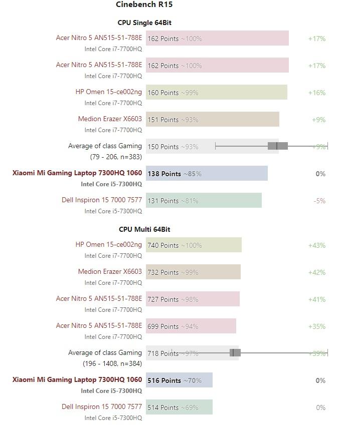 Xiaomi Mi Gaming cpu benchmark 600 01