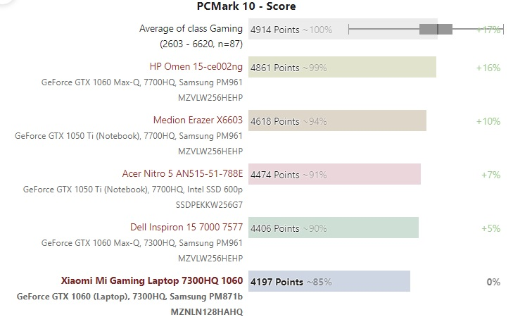 Xiaomi Mi Gaming cpu benchmark 600 02