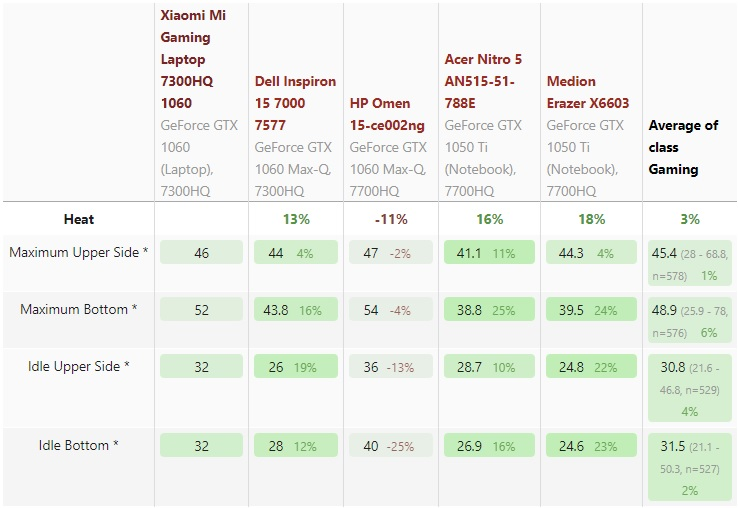 Xiaomi Mi Gaming stresstest 600 06