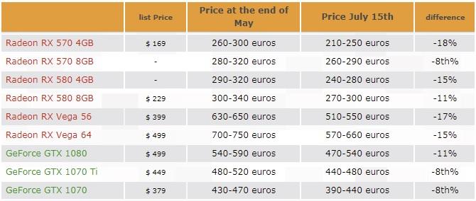 graphics card price drop 600 01
