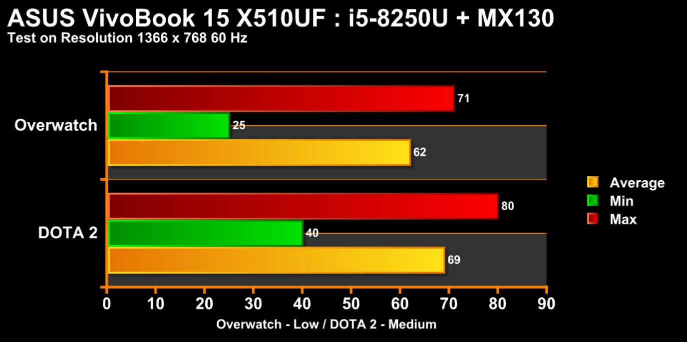 Chart ASUS X510U