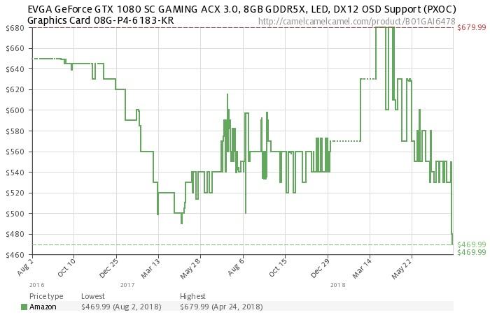 EVGA 1080 Amazon GPU