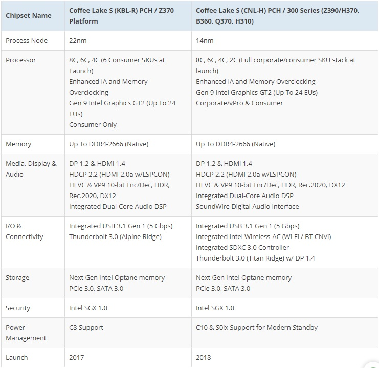 Intel 300 Series Kaby Lake Refresh and Cannon Lake PCH 600 01