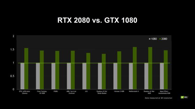 NV GeForce RTX 2080 Performance 1