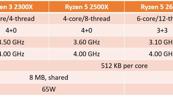AMD e series spec