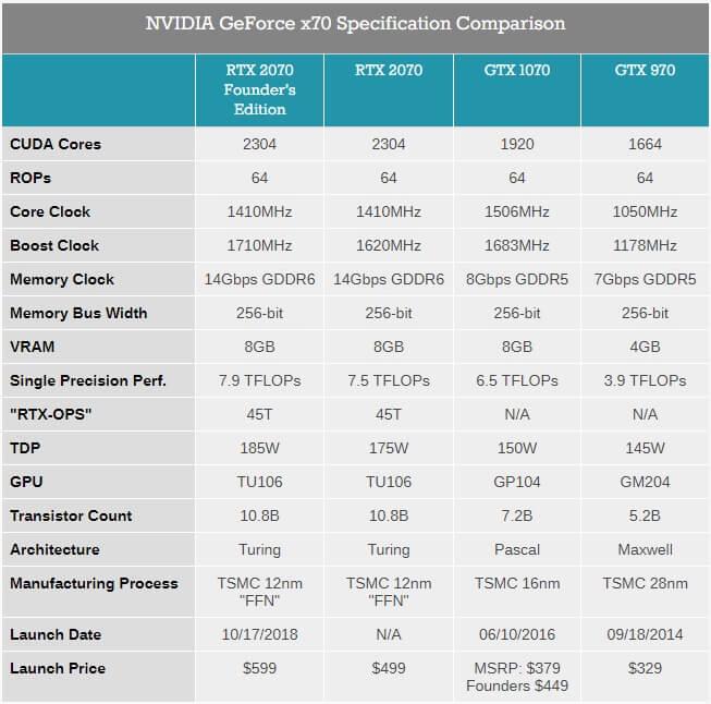GeForce RTX 2070 compare 600 01