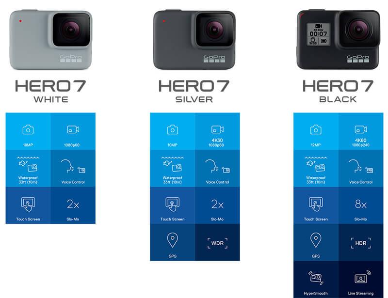 GoPro News HERO7lineup chart