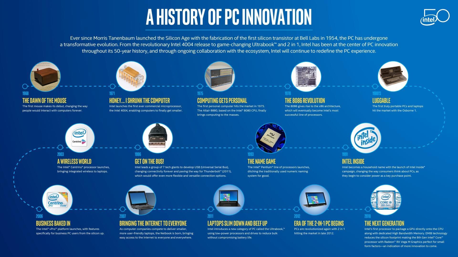 History PC Innovation 2 Large
