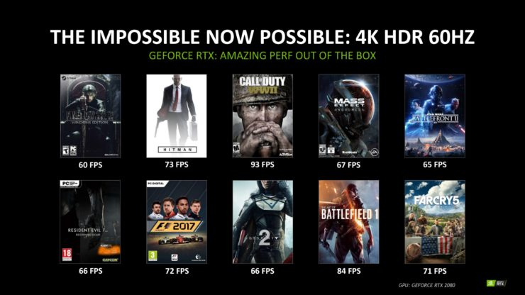 NV GeForce RTX 2080 Performance Games